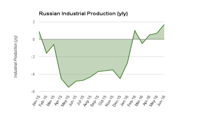 Russia's industrial output continues slow but confident recovery in June