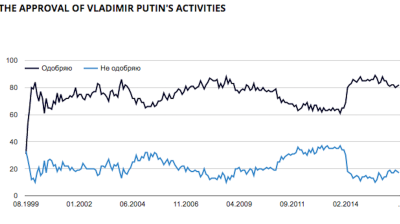 Vladimir Putin's popularity back at 82% high