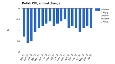 Polish deflation deepens again in July