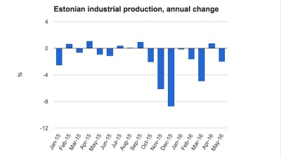 Estonian industrial production returns to form as it falls in May