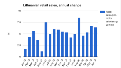 Lithuanian retail sales continue robust growth in June