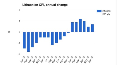 Lithuanian inflation accelerates again in June