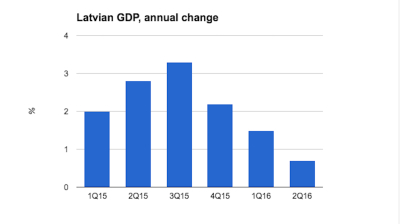 Latvian GDP growth continues to falter in Q2