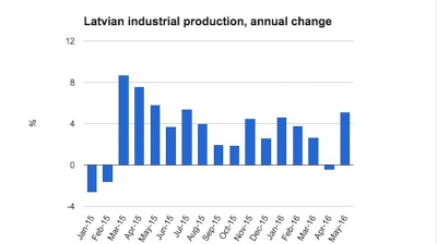Latvian industrial production rebounds in May