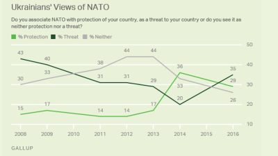 Nato still has a mixed reception in Emerging Europe