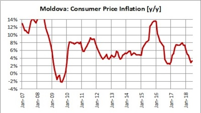 Stronger currency helps stabilise Moldova's inflation