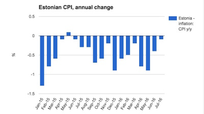Estonian deflation slowest in over 12 months in July