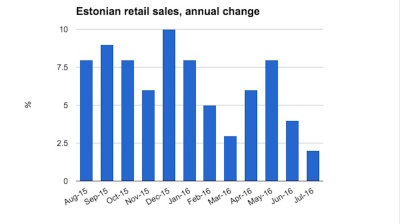 Estonian retail sales growth slows again in July