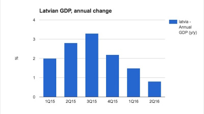 Latvian growth continues downward trend in second quarter