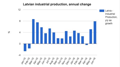 Latvian industrial production returns to robust growth in June