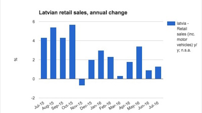 Latvian retail sales growth regains some momentum in July
