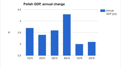 Polish GDP growth struggles again to keep pace in second quarter
