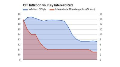 Russian key interest rate cut unlikely as inflation grows in August