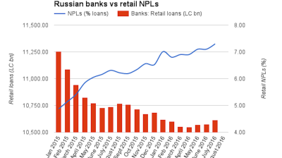 Russian banking sector data paint improving picture except in retail banking