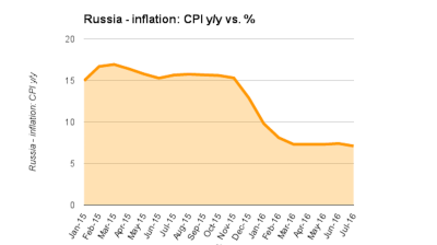 Russia's first weekly deflation in years could facilitate key rate cut