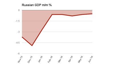Russia GDP contraction slows to better-than-expected 0.6% y/y in Q2