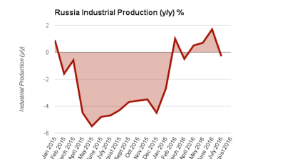 Russia industrial production posts surprise fall in July