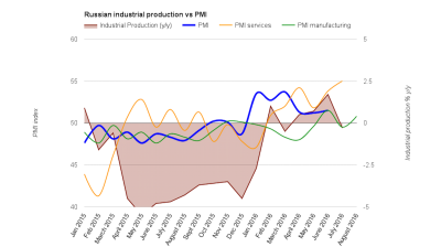 Russia's August PMI manufacturing data puts in surprise increase
