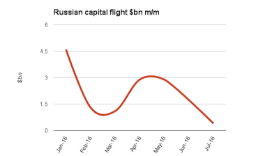 Capital flight from Russia over Jan-July falls five-fold y/y to $400mn in July
