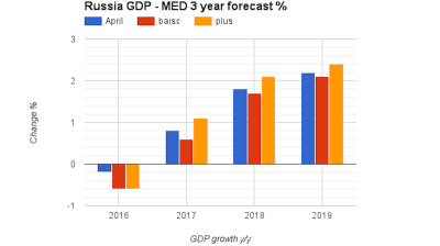 Russian economy forecast to return to health over next three years