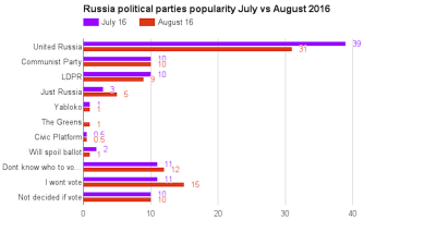 Support for ruling United Russia party slides in the polls