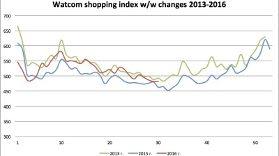 Watcom shopping index up in July despite falling Russian retail turnover