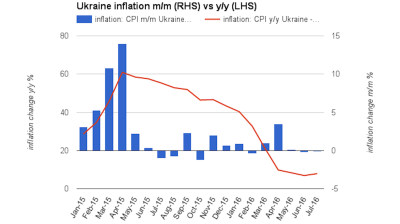 Ukraine CPI falls slightly by 0.1% m/m in July