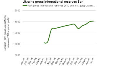 Ukraine gross foreign reserves rise to highest level in two years