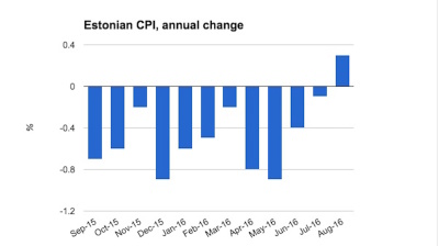 Estonian CPI grows for first time in 14 months