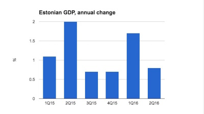 Exports and investment prop up Estonian GDP growth in Q2