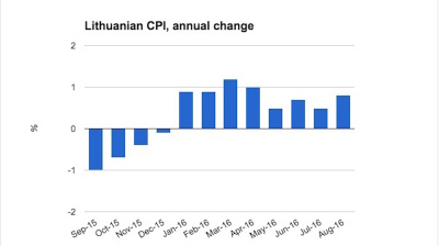 Lithuanian inflation accelerates in August