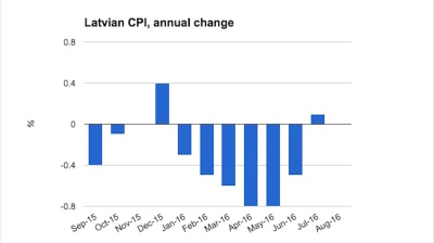 Latvian CPI flat in August