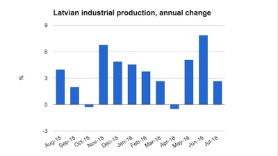 Latvian industrial production growth slows in July