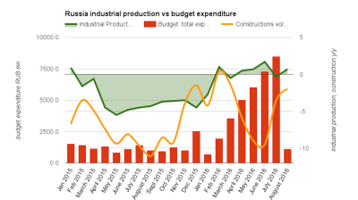 Russia's industrial production is heavily dependent on state spending