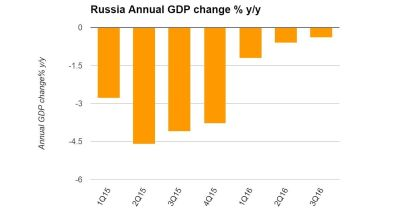 Russia's annual GDP decline slows to 0.4% in third quarter