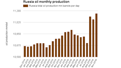 Russia's oil and gas sector sees crude production flat m/m in November (+0.1%) but gains +4% y/y