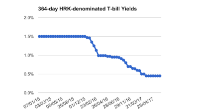 Croatia raises 364-day kuna bills offer as yield stay at historical low of 0.45%