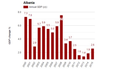 Albanian economic growth accelerates in Q2