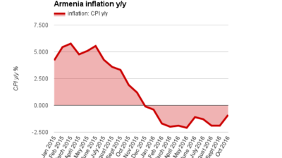 Armenia's consumer price deflation eases in October