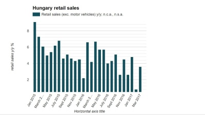 Hungarian retail sales pick up some slack in March