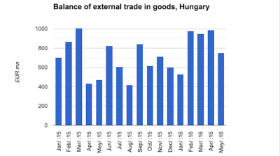 Hungary records another massive trade surplus in May