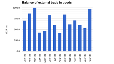 Hungary's huge February trade surplus confirmed