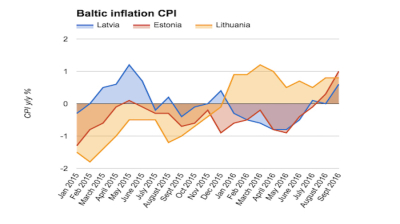 Latvian inflation accelerates in September