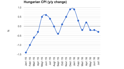 Hungary's CPI drops to 10-month low in July