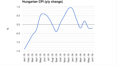 Moderating Hungarian deflation unlikely to affect monetary policy
