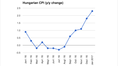 Hungarian inflation continues acceleration in January