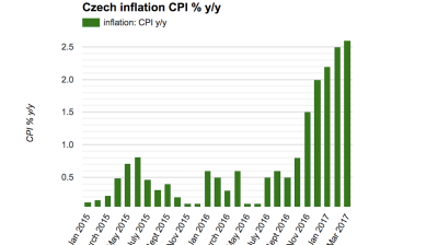 Czech inflation rise continues in March but with slowing momentum