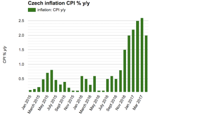 Czech inflation pulls back in April