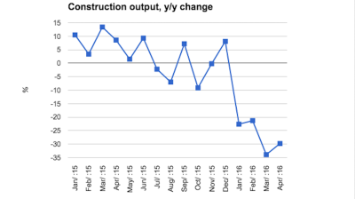 Hungarian construction continues free fall in April