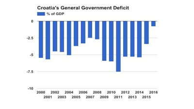 Croatia's budget deficit shrinks to 15-year low